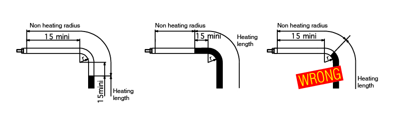 r=minimum bending radius